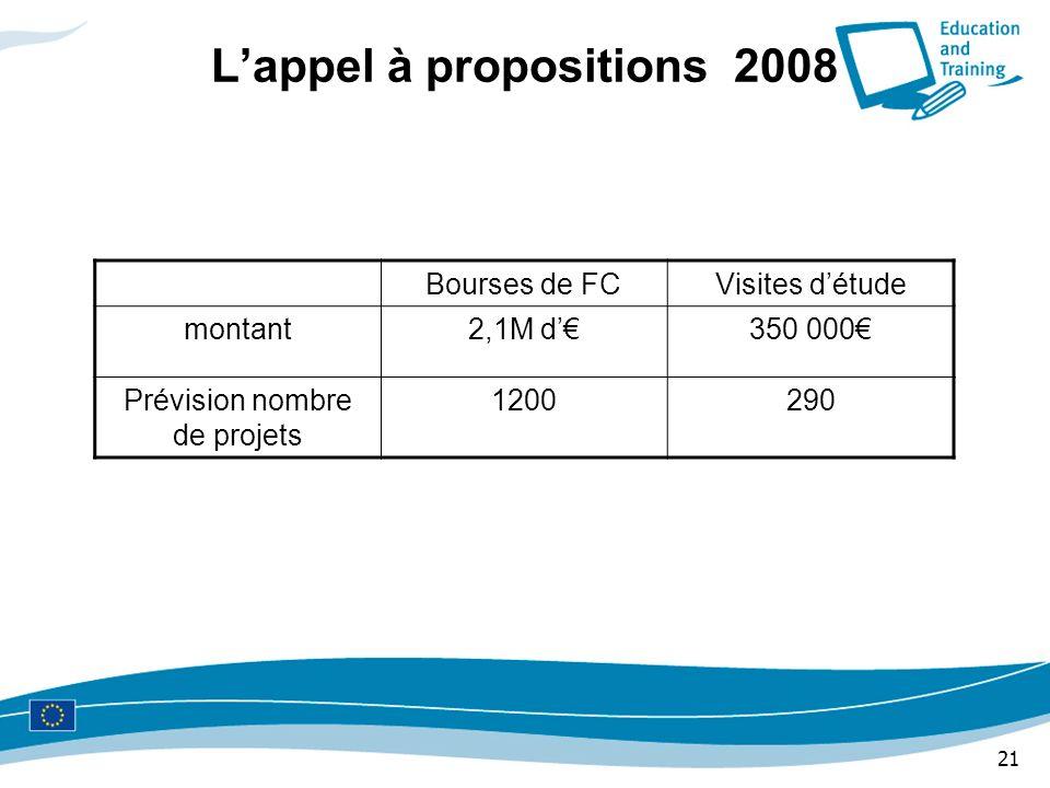 21 Lappel à propositions 2008 Bourses de FCVisites détude montant2,1M d350 000 Prévision nombre de projets 1200290