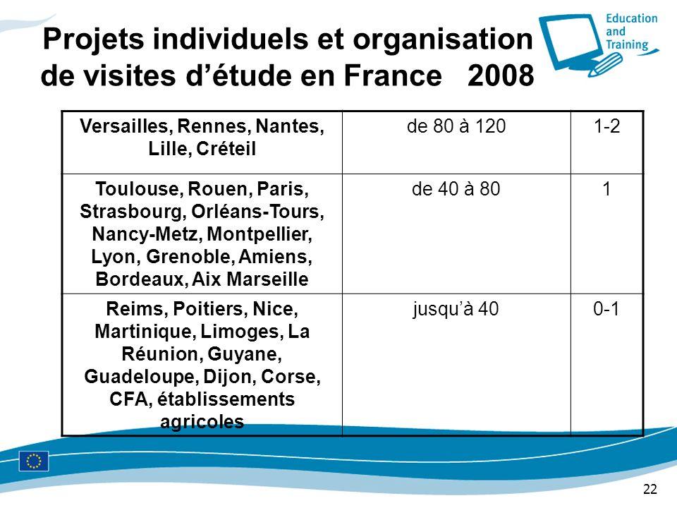 22 Projets individuels et organisation de visites détude en France 2008 Versailles, Rennes, Nantes, Lille, Créteil de 80 à 1201-2 Toulouse, Rouen, Par