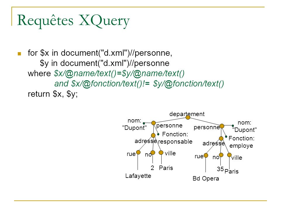 Requêtes XQuery for $x in document(