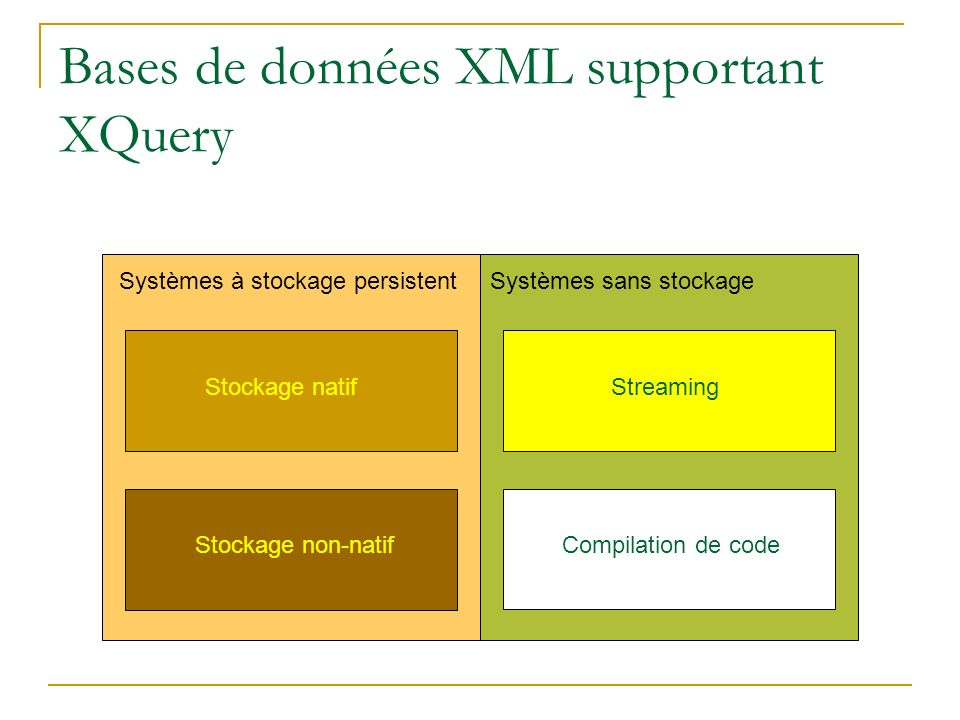 Bases de données XML supportant XQuery Systèmes à stockage persistentSystèmes sans stockage Stockage natif Stockage non-natif Streaming Compilation de code