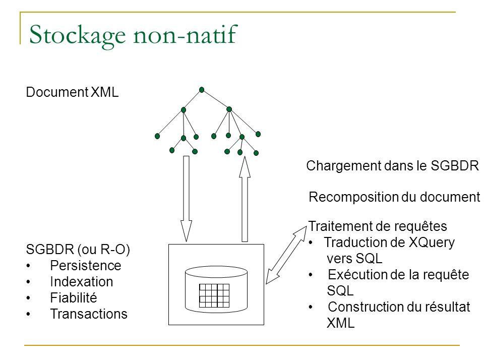 Stockage non-natif SGBDR (ou R-O) Persistence Indexation Fiabilité Transactions Document XML Chargement dans le SGBDR Recomposition du document Traite