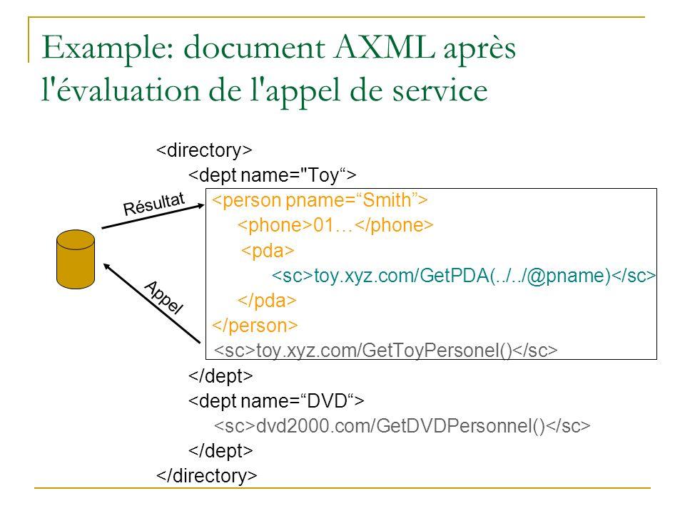 Example: document AXML après l'évaluation de l'appel de service 01… toy.xyz.com/GetPDA(../../@pname) toy.xyz.com/GetToyPersonel() dvd2000.com/GetDVDPe