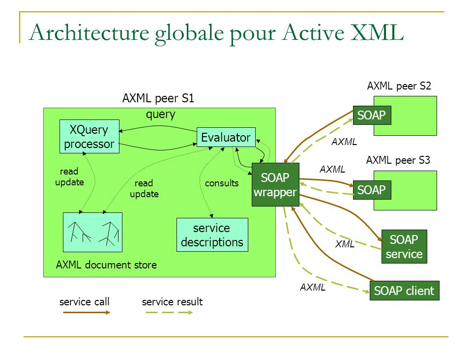 Architecture globale pour Active XML XQuery processor Evaluator query service descriptions read update read update consults SOAP wrapper SOAP AXML pee