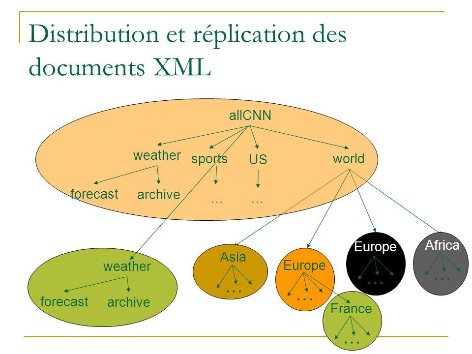 Distribution et réplication des documents XML allCNN sports US world … weather forecast archive … Africa … Asia … Europe … n … weather forecast archiv
