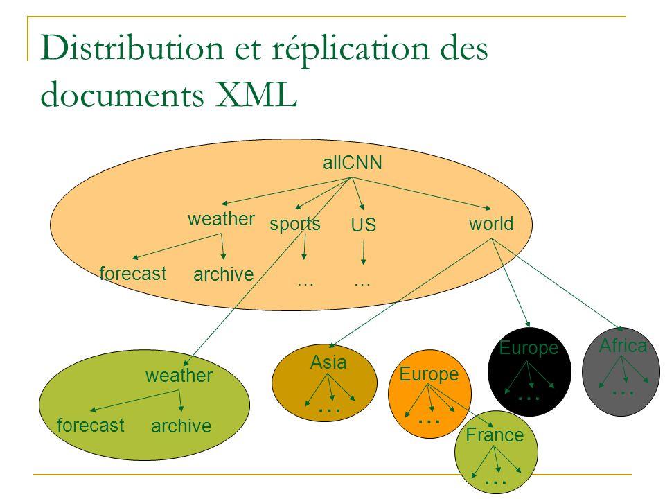 Distribution et réplication des documents XML allCNN sports US world … weather forecast archive … Africa … Asia … Europe … n … weather forecast archive France …