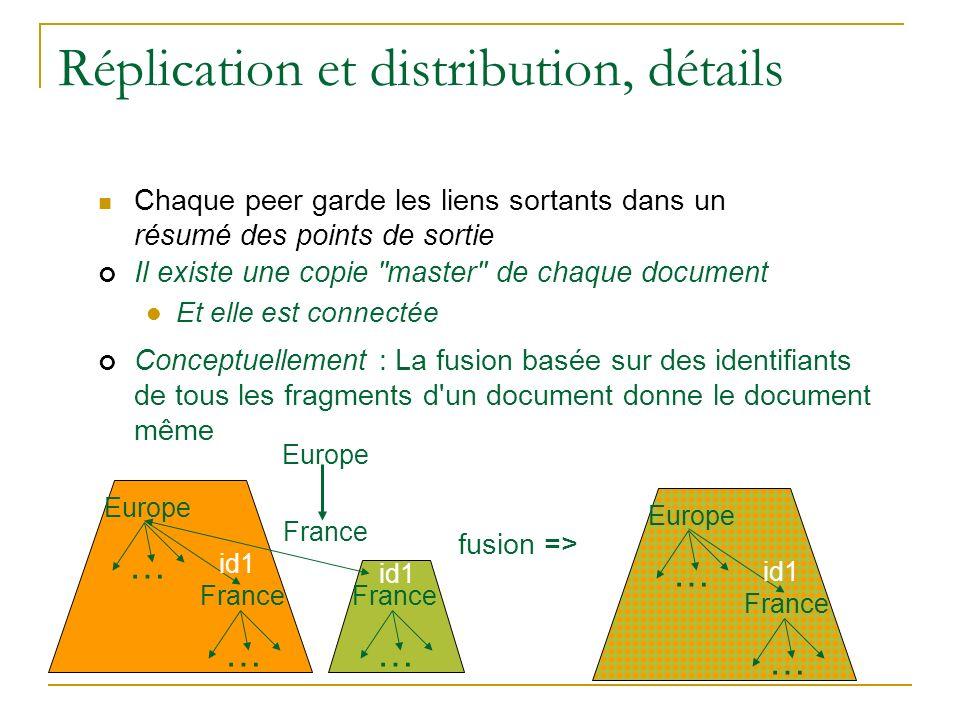 Réplication et distribution, détails Chaque peer garde les liens sortants dans un résumé des points de sortie Europe … France … … id1 Europe France fu