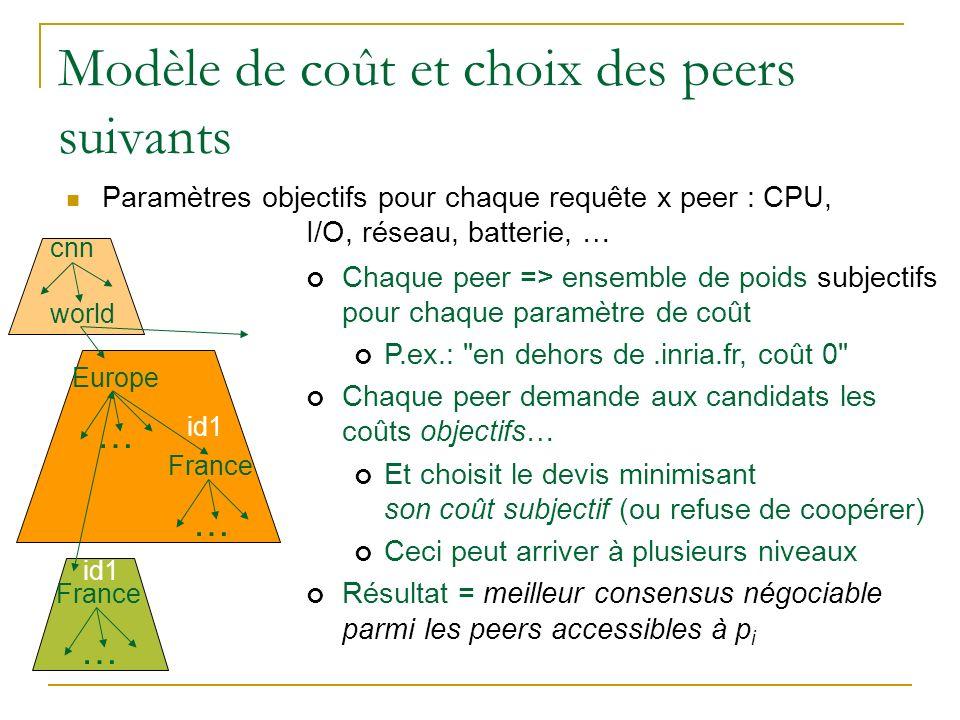 Modèle de coût et choix des peers suivants Paramètres objectifs pour chaque requête x peer : CPU, I/O, réseau, batterie, … Europe … France … id1 Franc