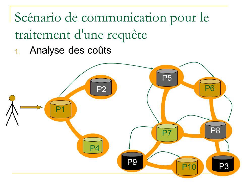 Scénario de communication pour le traitement d'une requête 1. Analyse des coûts P2 P1 P3P4 P7P5 P9 P10 P6 P8