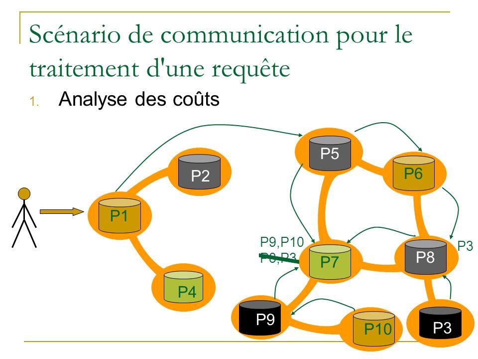 Scénario de communication pour le traitement d'une requête 1. Analyse des coûts P2 P1 P3P4 P7P5 P9 P10P6P8 P9,P10 P8,P3 P3