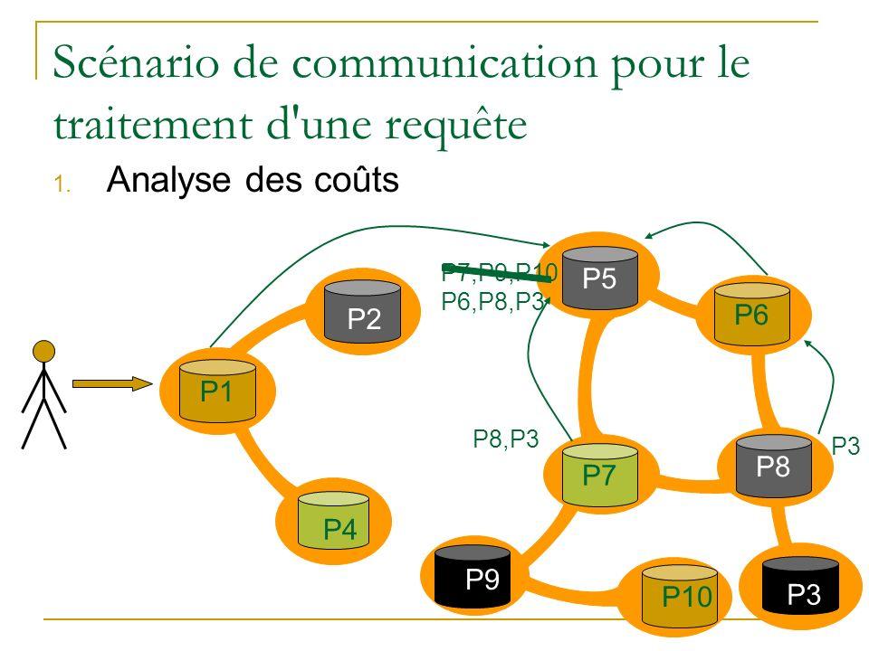 Scénario de communication pour le traitement d'une requête 1. Analyse des coûts P2 P1 P3P4 P7P5 P9 P10P6P8 P8,P3 P3 P7,P9,P10 P6,P8,P3
