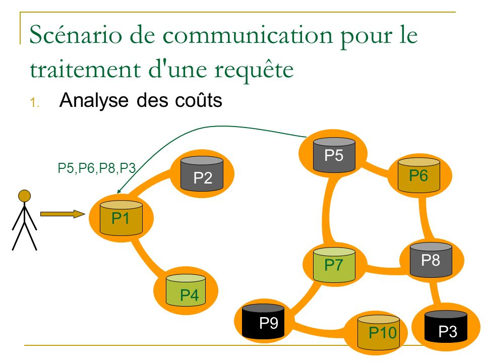 Scénario de communication pour le traitement d'une requête 1. Analyse des coûts P2 P1 P3P4 P7P5 P9 P10P6P8 P5,P6,P8,P3