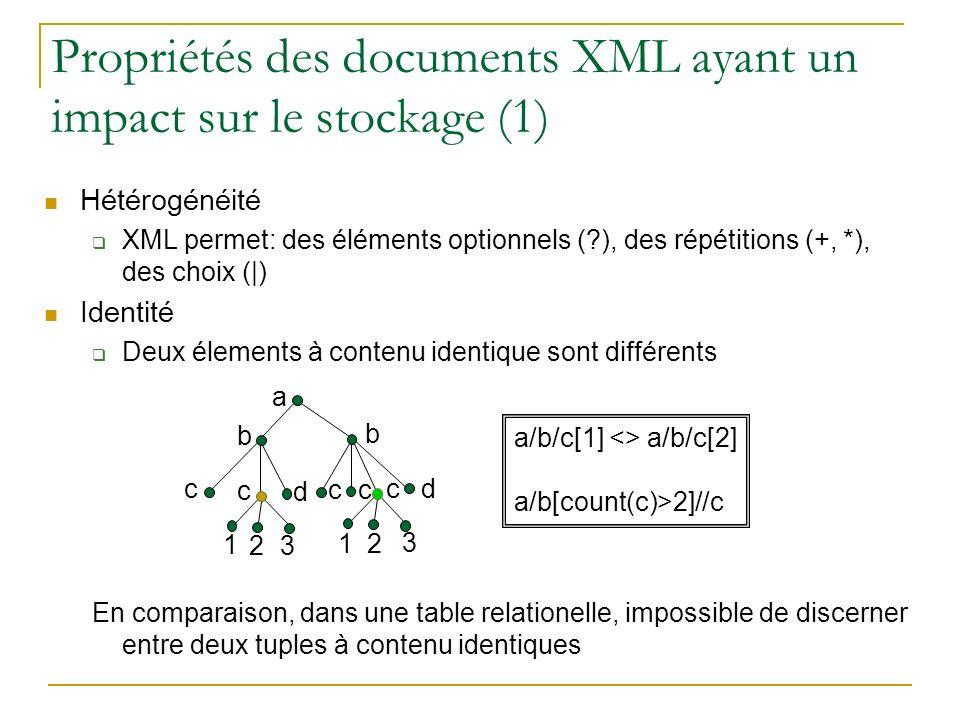 Propriétés des documents XML ayant un impact sur le stockage (1) Hétérogénéité XML permet: des éléments optionnels (?), des répétitions (+, *), des choix (|) Identité Deux élements à contenu identique sont différents En comparaison, dans une table relationelle, impossible de discerner entre deux tuples à contenu identiques a/b/c[1] <> a/b/c[2] a/b[count(c)>2]//c 3 a b 2 3 1 1 2 b c d c c c d c