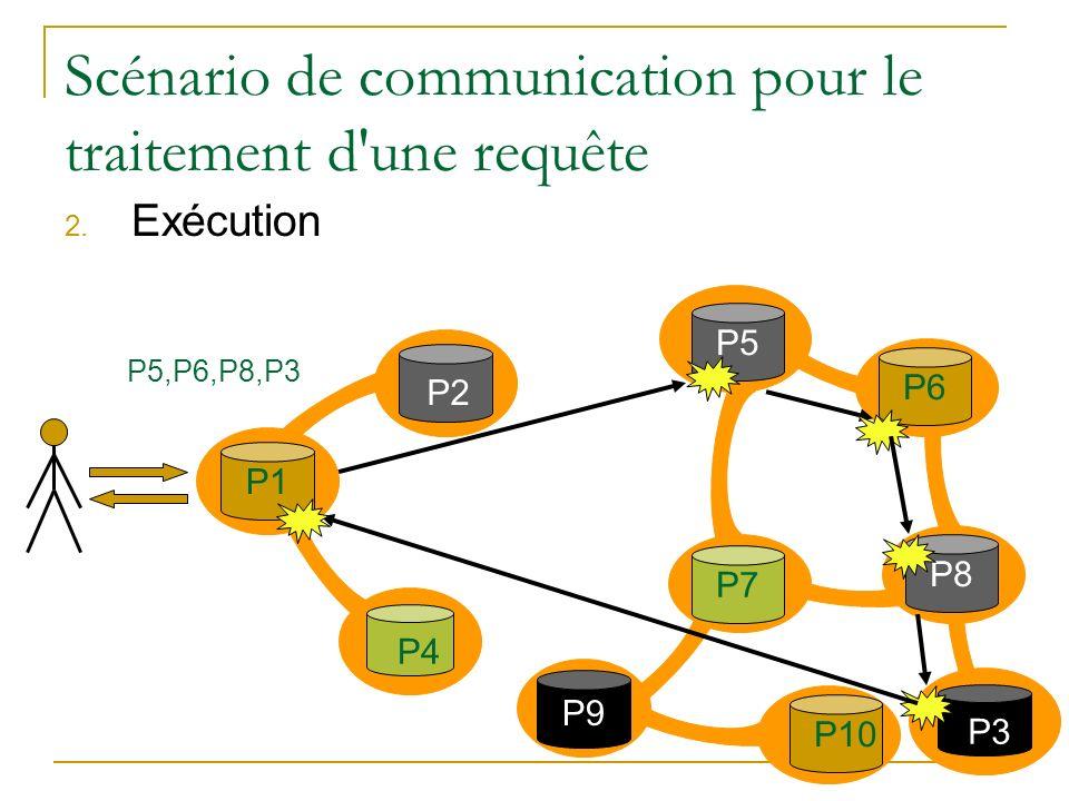 Scénario de communication pour le traitement d'une requête 2. Exécution P2 P1 P3P4 P7 P5 P9 P10P6P8 P5,P6,P8,P3