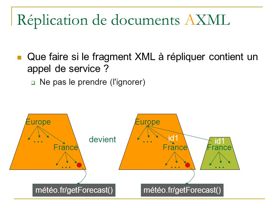 Réplication de documents AXML Que faire si le fragment XML à répliquer contient un appel de service ? Ne pas le prendre (l'ignorer) Europe … France …