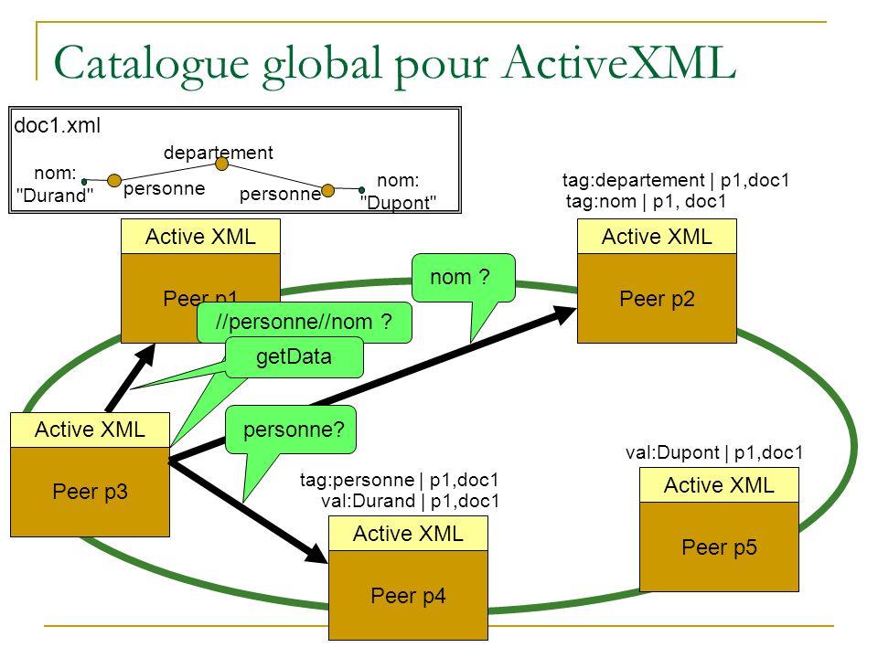 Catalogue global pour ActiveXML Peer p1 Peer p4 Peer p2 Active XML Peer p5 Active XML departement personne nom: Durand personne nom: Dupont doc1.xml tag:personne | p1,doc1 tag:departement | p1,doc1 val:Dupont | p1,doc1 val:Durand | p1,doc1 //personne//nom .