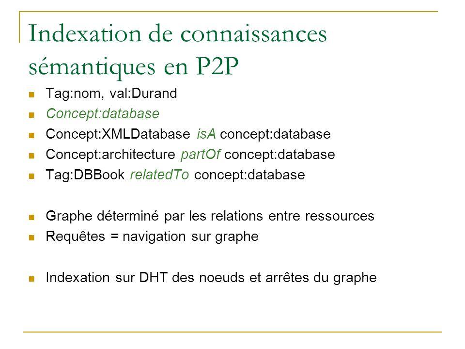 Indexation de connaissances sémantiques en P2P Tag:nom, val:Durand Concept:database Concept:XMLDatabase isA concept:database Concept:architecture part