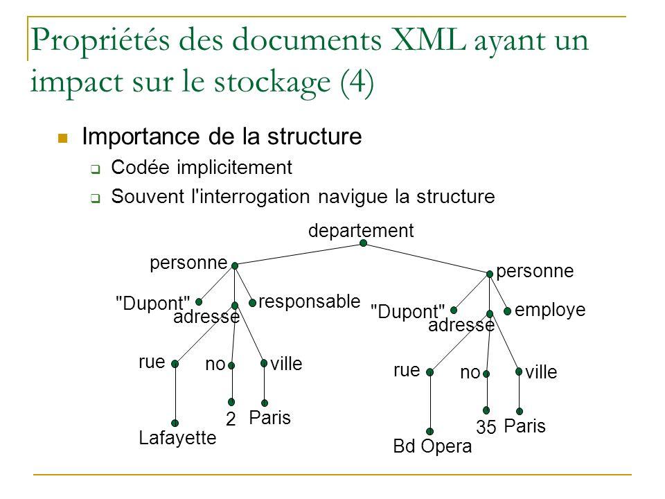 Propriétés des documents XML ayant un impact sur le stockage (4) Importance de la structure Codée implicitement Souvent l'interrogation navigue la str