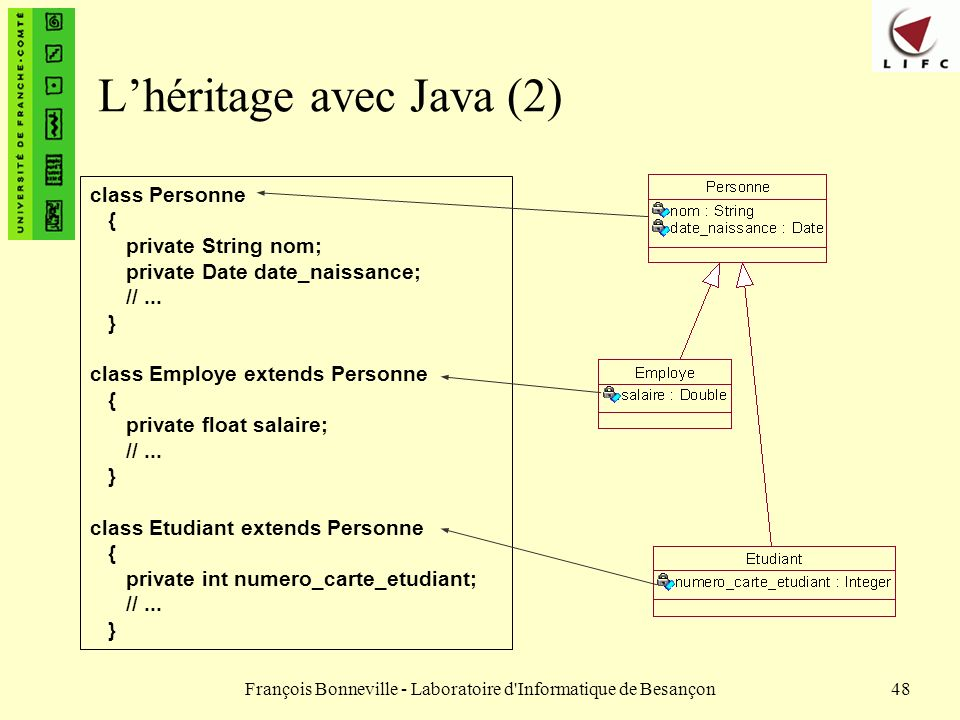 François Bonneville - Laboratoire d'Informatique de Besançon48 Lhéritage avec Java (2) class Personne { private String nom; private Date date_naissanc