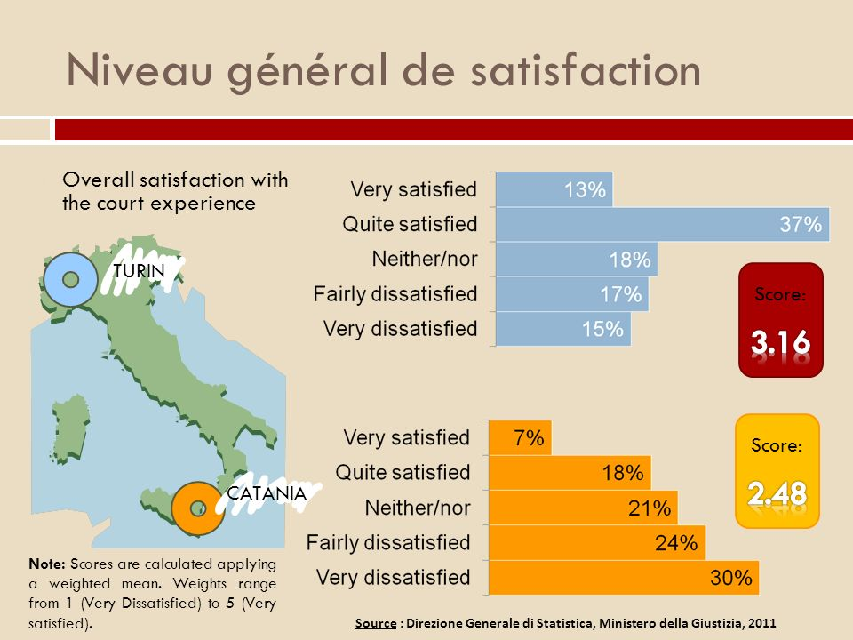 Niveau général de satisfaction Overall satisfaction with the court experience TURIN CATANIA Note: Scores are calculated applying a weighted mean. Weig