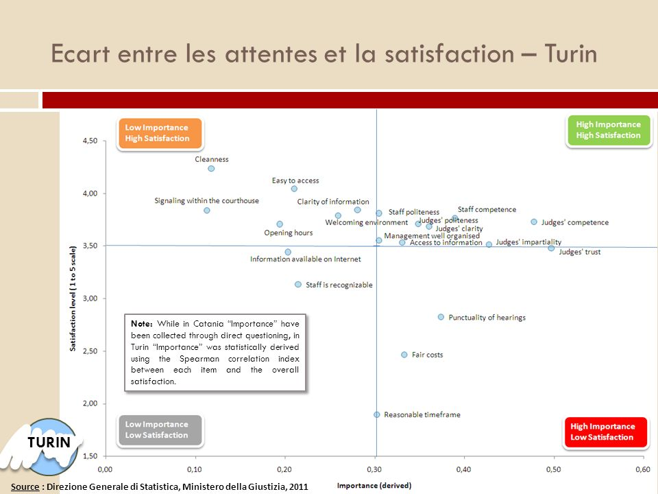 Ecart entre les attentes et la satisfaction – Turin TURIN Note: While in Catania Importance have been collected through direct questioning, in Turin I