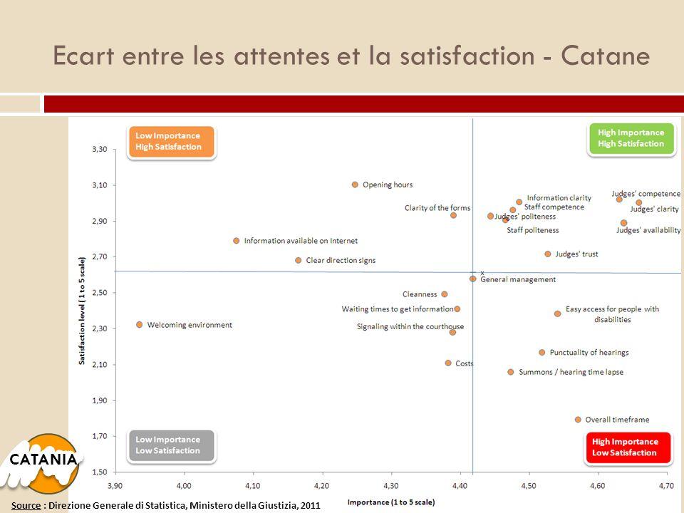Ecart entre les attentes et la satisfaction - Catane CATANIA Source : Direzione Generale di Statistica, Ministero della Giustizia, 2011