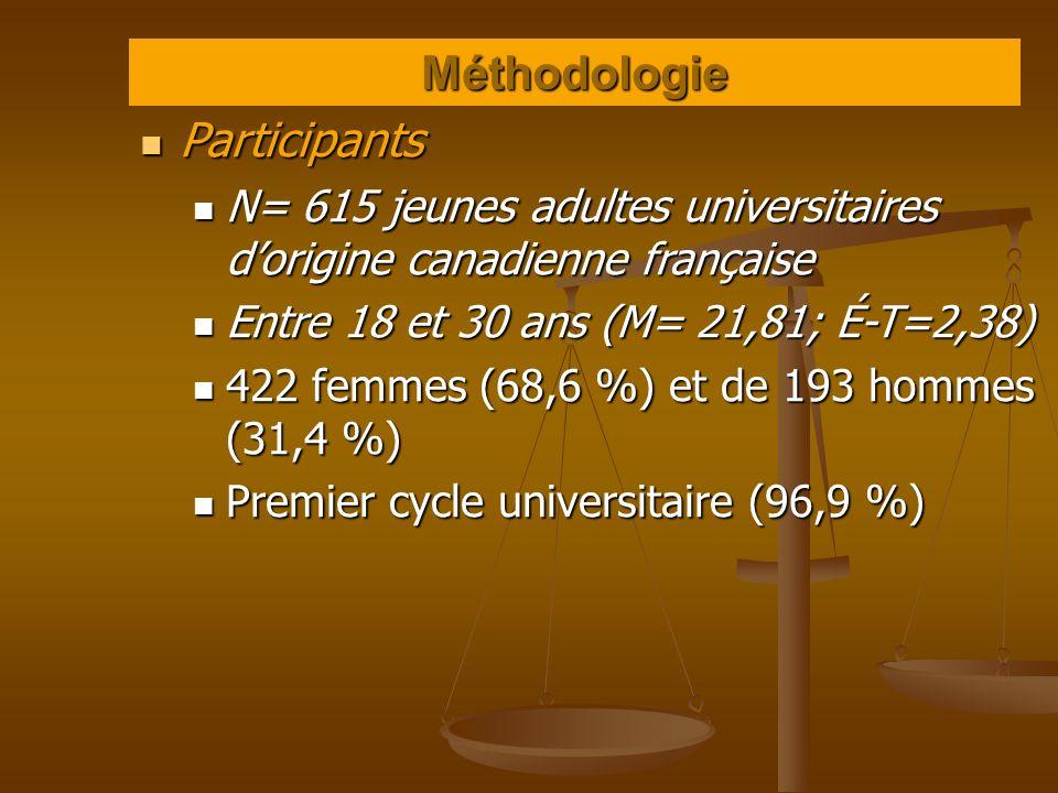 Méthodologie Participants Participants N= 615 jeunes adultes universitaires dorigine canadienne française N= 615 jeunes adultes universitaires dorigin