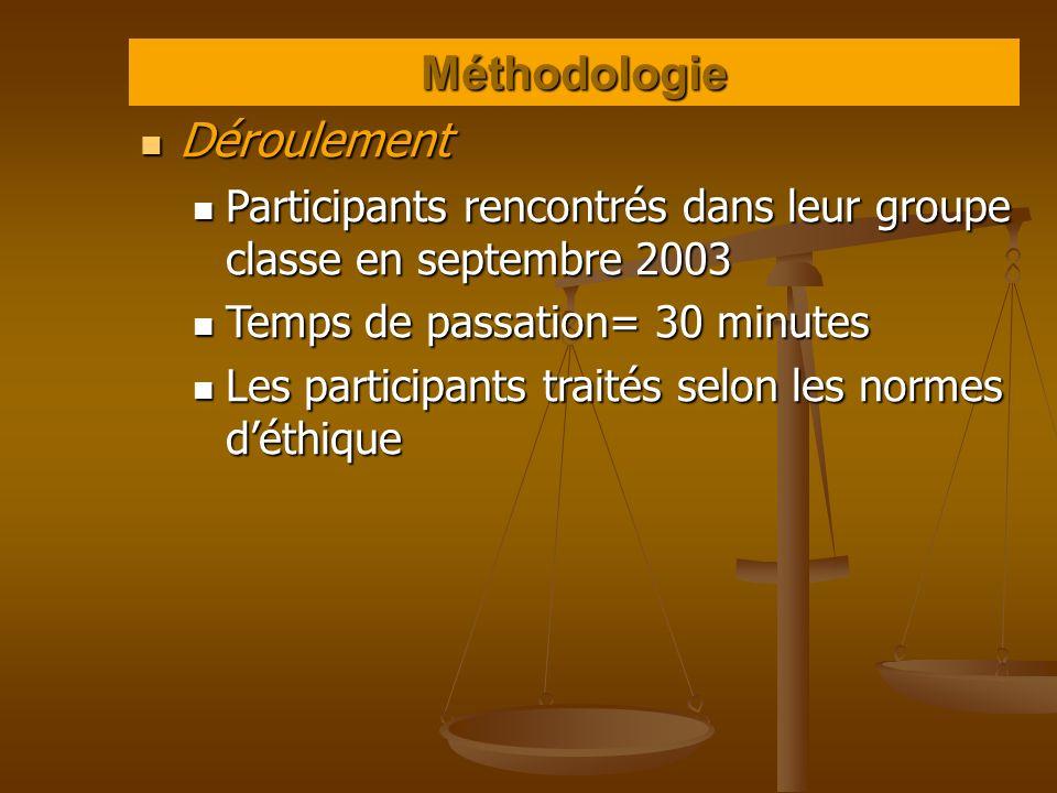 Méthodologie Déroulement Déroulement Participants rencontrés dans leur groupe classe en septembre 2003 Participants rencontrés dans leur groupe classe
