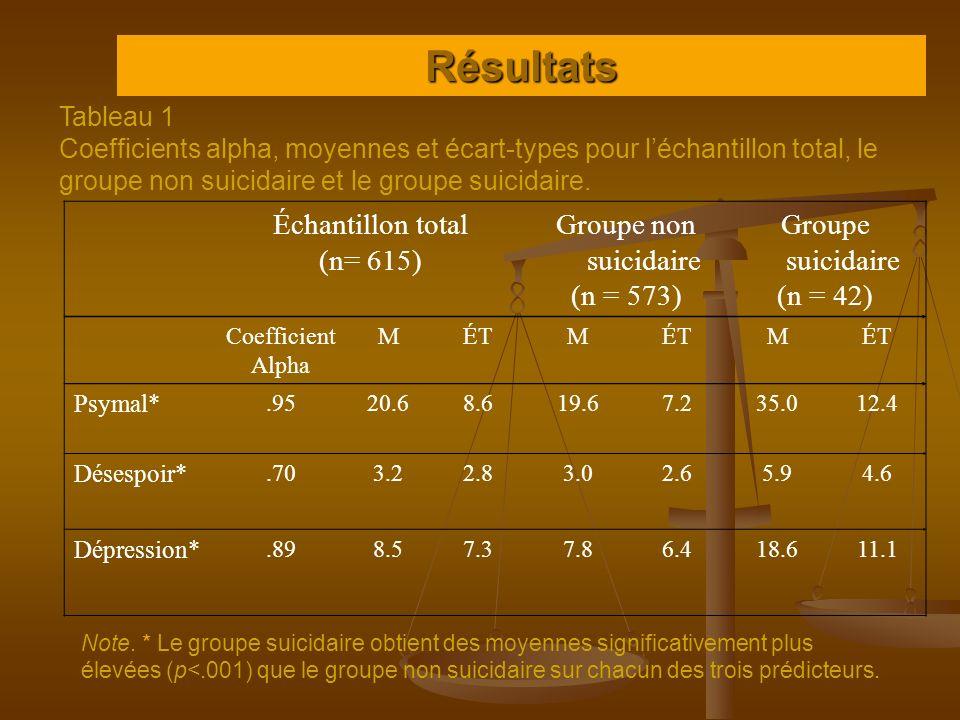Résultats Échantillon total (n= 615) Groupe non suicidaire (n = 573) Groupe suicidaire (n = 42) Coefficient Alpha MÉTM M Psymal*.9520.68.619.67.235.01