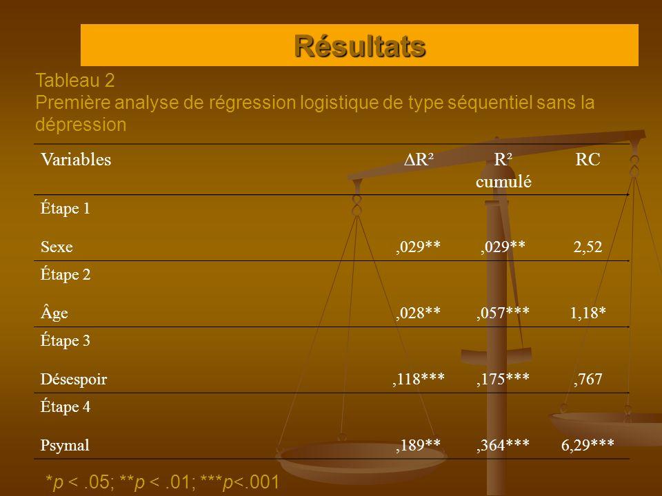 Résultats Tableau 2 Première analyse de régression logistique de type séquentiel sans la dépression *p <.05; **p <.01; ***p<.001 Variables R² R² cumul
