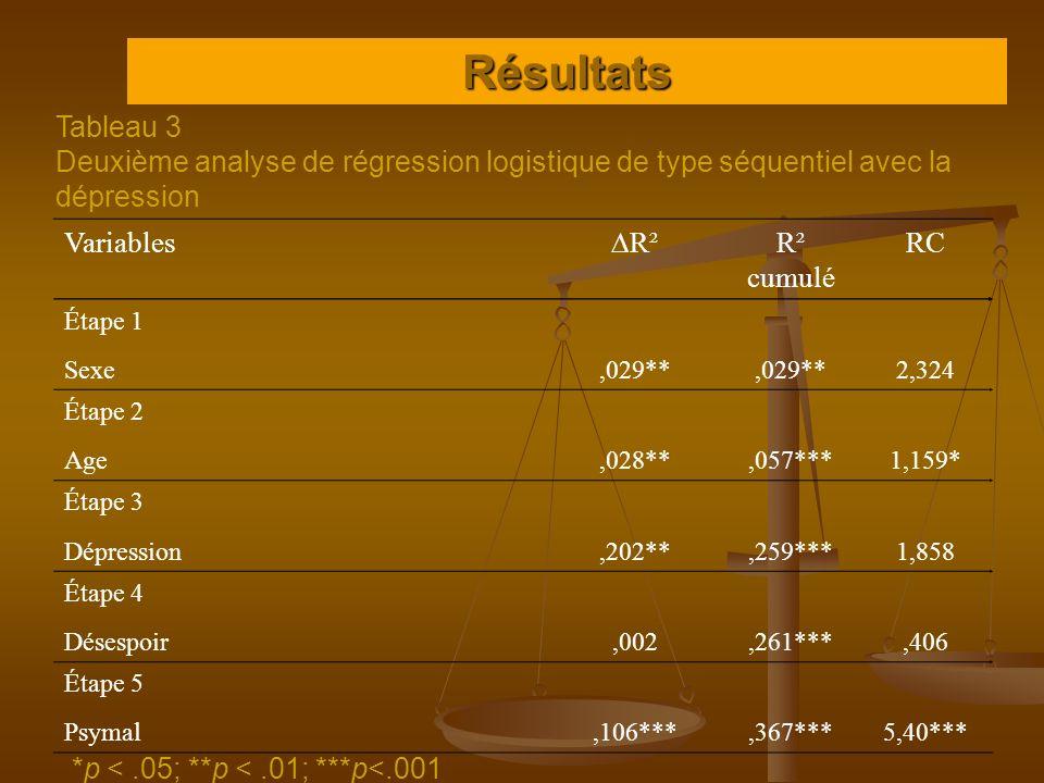 Résultats Tableau 3 Deuxième analyse de régression logistique de type séquentiel avec la dépression *p <.05; **p <.01; ***p<.001 Variables R² R² cumul