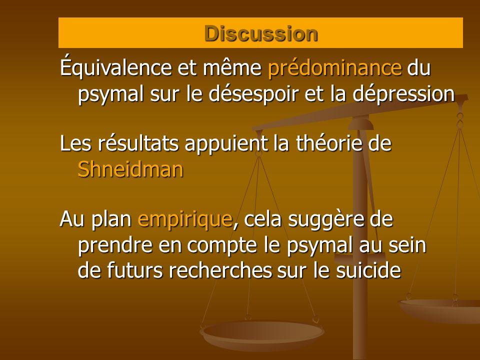 Discussion Équivalence et même prédominance du psymal sur le désespoir et la dépression Les résultats appuient la théorie de Shneidman Au plan empiriq