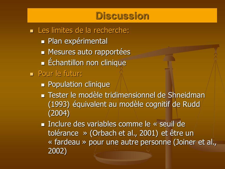 Discussion Les limites de la recherche: Les limites de la recherche: Plan expérimental Plan expérimental Mesures auto rapportées Mesures auto rapporté