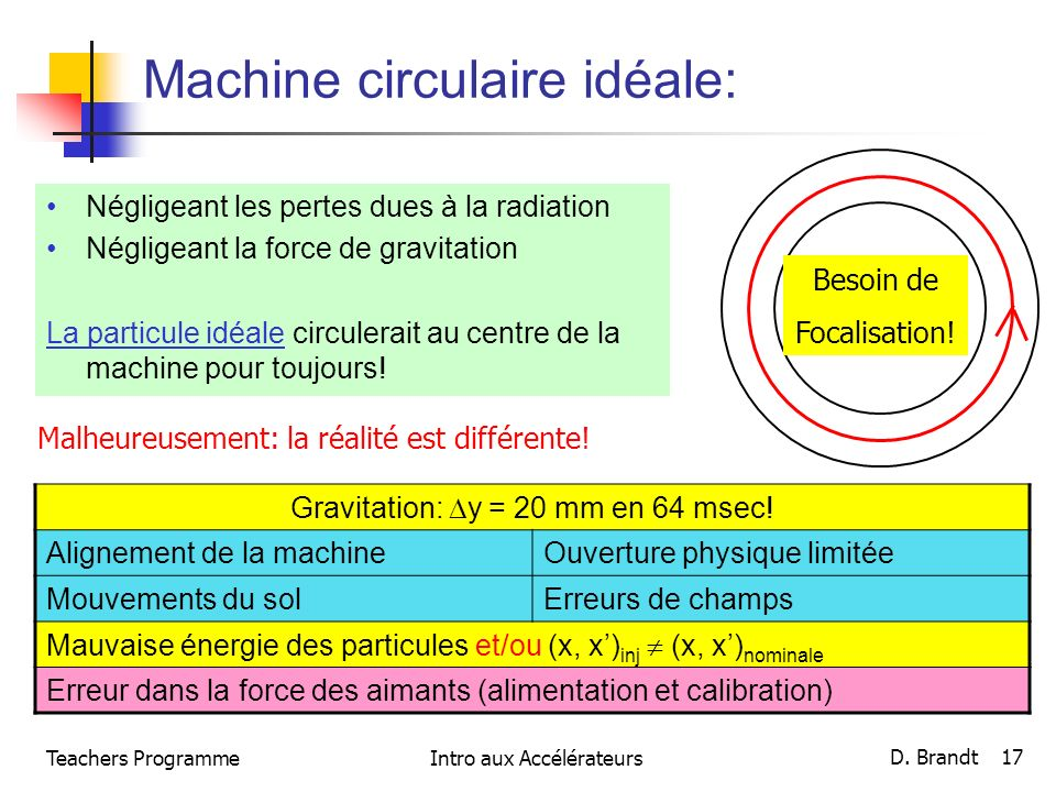 Teachers ProgrammeIntro aux Accélérateurs D. Brandt 17 Machine circulaire idéale: Négligeant les pertes dues à la radiation Négligeant la force de gra