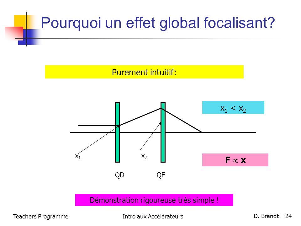 Teachers ProgrammeIntro aux Accélérateurs D. Brandt 24 Pourquoi un effet global focalisant? Purement intuitif: x1x1 x2x2 x 1 < x 2 F x QDQF Démonstrat