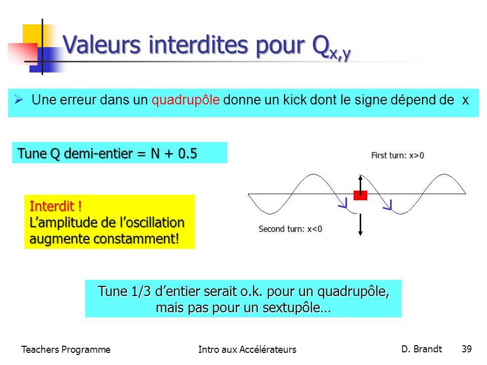 Teachers ProgrammeIntro aux Accélérateurs D. Brandt 39 Valeurs interdites pour Q x,y Une erreur dans un quadrupôle donne un kick dont le signe dépend