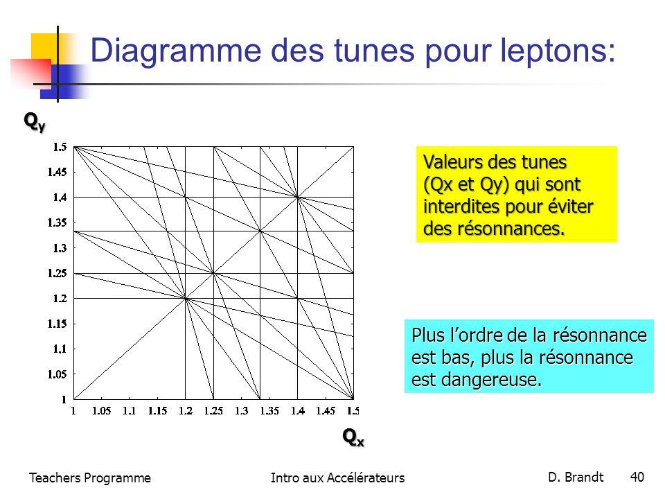 Teachers ProgrammeIntro aux Accélérateurs D. Brandt 40 Diagramme des tunes pour leptons: QxQxQxQx QyQyQyQy Valeurs des tunes (Qx et Qy) qui sont inter