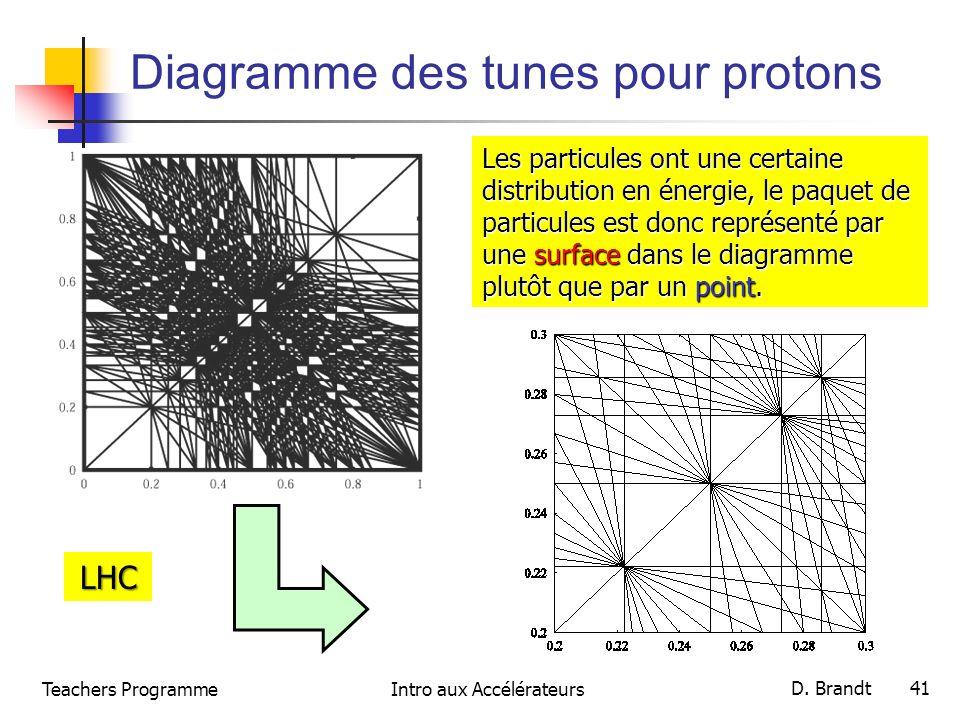 Teachers ProgrammeIntro aux Accélérateurs D. Brandt 41 Diagramme des tunes pour protons Les particules ont une certaine distribution en énergie, le pa