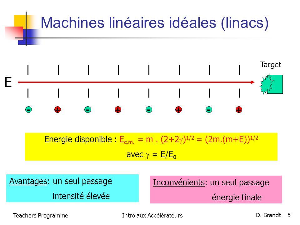 Teachers ProgrammeIntro aux Accélérateurs D. Brandt 5 Machines linéaires idéales (linacs) - + --- +++ Avantages: un seul passage intensité élevée Inco