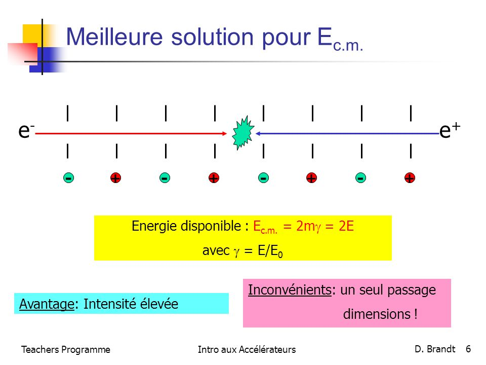 Teachers ProgrammeIntro aux Accélérateurs D. Brandt 6 Meilleure solution pour E c.m. - + --- +++ Energie disponible : E c.m. = 2m = 2E avec = E/E 0 Av