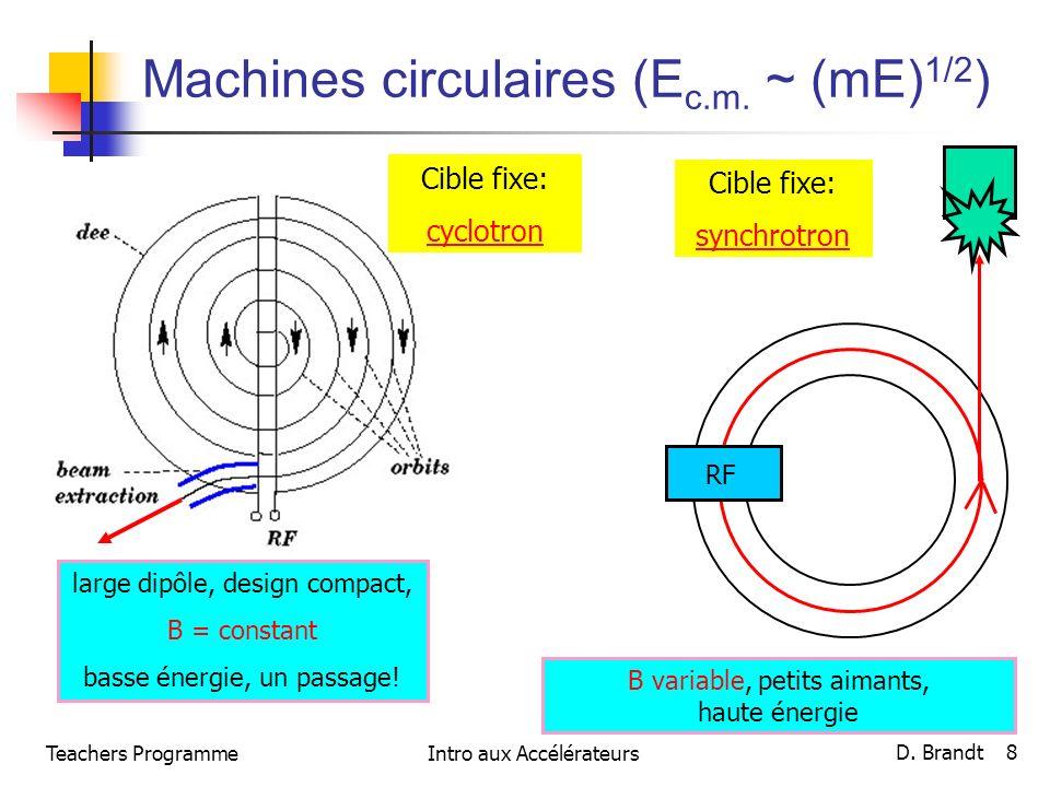 Teachers ProgrammeIntro aux Accélérateurs D. Brandt 8 Machines circulaires (E c.m. ~ (mE) 1/2 ) Cible fixe: cyclotron large dipôle, design compact, B