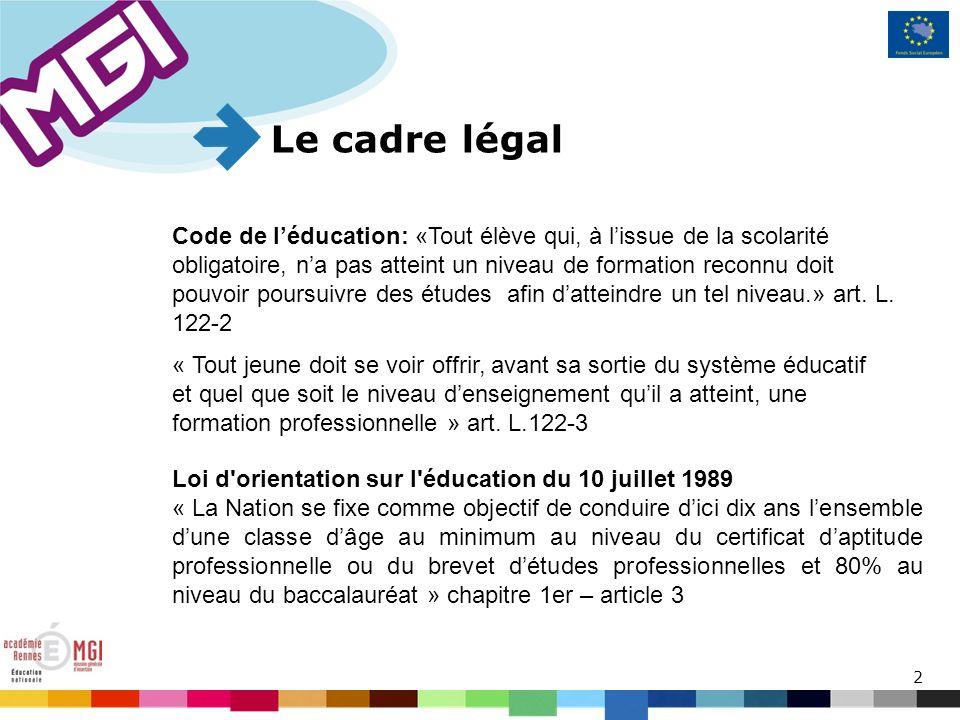 2 Le cadre légal Code de léducation: «Tout élève qui, à lissue de la scolarité obligatoire, na pas atteint un niveau de formation reconnu doit pouvoir poursuivre des études afin datteindre un tel niveau.» art.