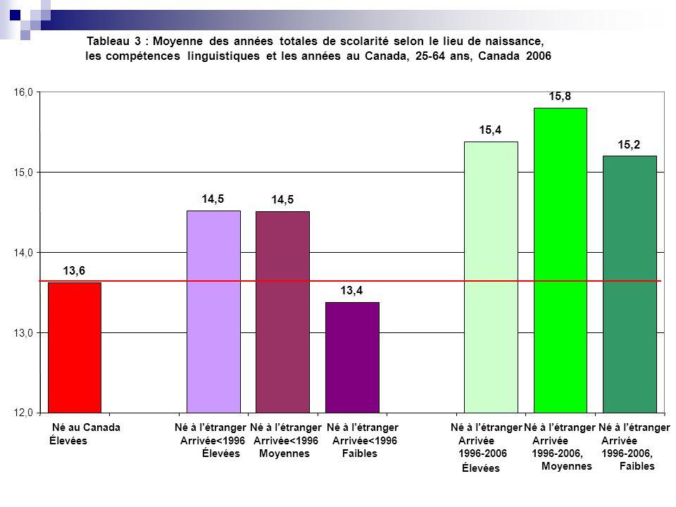 Tableau 3 : Moyenne des années totales de scolarité selon le lieu de naissance, les compétences linguistiques et les années au Canada, 25-64 ans, Cana