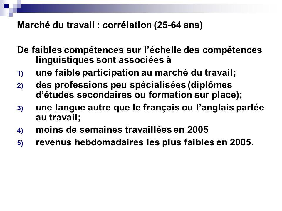 Marché du travail : corrélation (25-64 ans) De faibles compétences sur léchelle des compétences linguistiques sont associées à 1) une faible participa