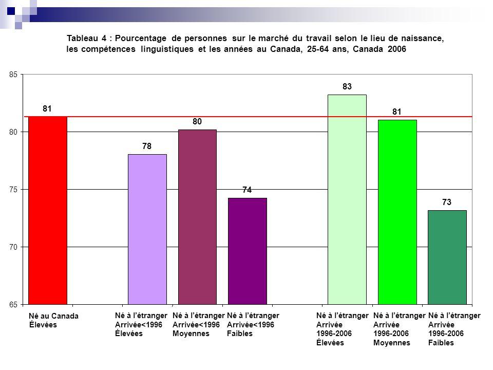 Tableau 4 : Pourcentage de personnes sur le marché du travail selon le lieu de naissance, les compétences linguistiques et les années au Canada, 25-64
