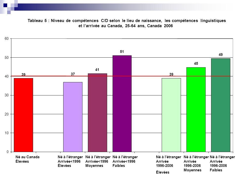 Tableau 5 : Niveau de compétences C/D selon le lieu de naissance, les compétences linguistiques et larrivée au Canada, 25-64 ans, Canada 2006 39 41 51