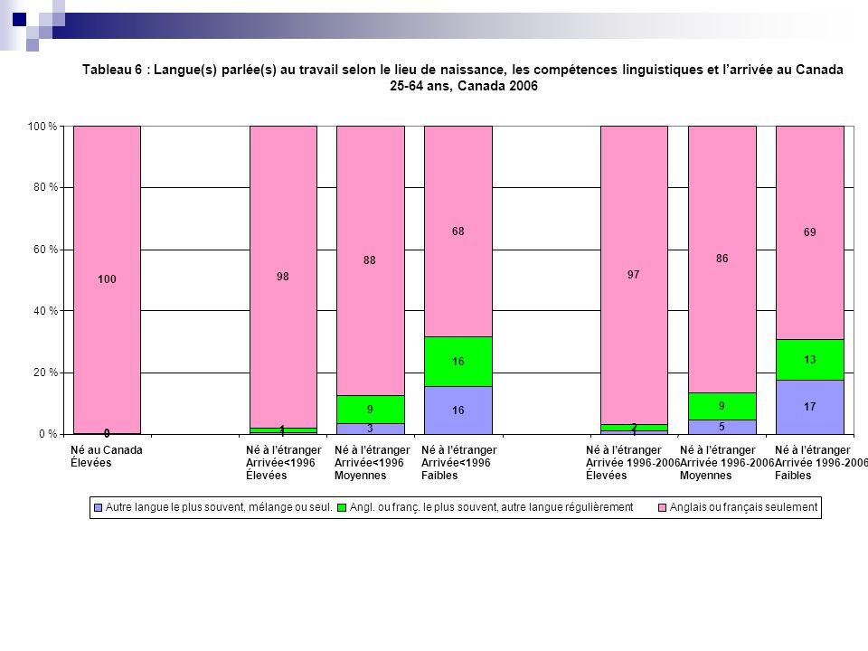Tableau 6 : Langue(s) parlée(s) au travail selon le lieu de naissance, les compétences linguistiques et larrivée au Canada 25-64 ans, Canada 2006 0 1