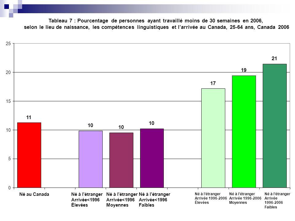 Tableau 7 : Pourcentage de personnes ayant travaillé moins de 30 semaines en 2006, selon le lieu de naissance, les compétences linguistiques et larriv