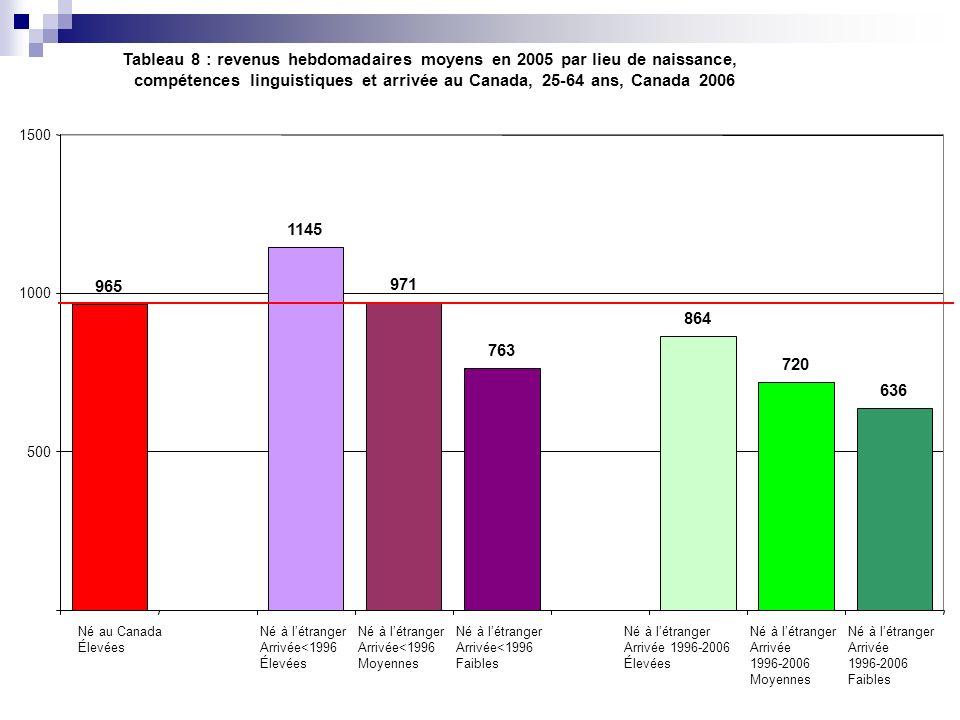 Tableau 8 : revenus hebdomadaires moyens en 2005 par lieu de naissance, compétences linguistiques et arrivée au Canada, 25-64 ans, Canada 2006 965 114