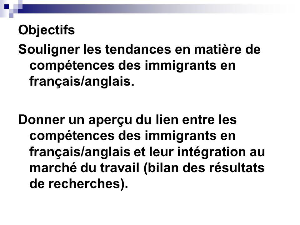 Objectifs Souligner les tendances en matière de compétences des immigrants en français/anglais. Donner un aperçu du lien entre les compétences des imm