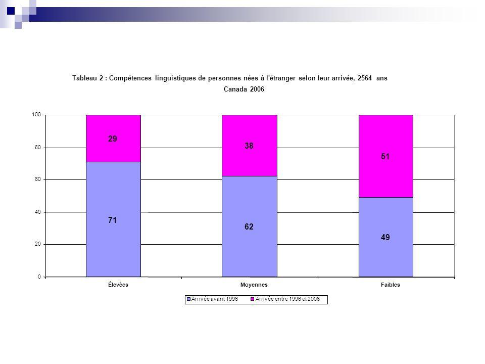 Tableau 2 : Compétences linguistiques de personnes nées à l'étranger selon leur arrivée, 2564 ans Canada 2006 71 62 49 29 38 51 0 20 40 60 80 100 Éle